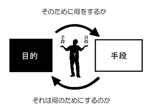 「手段」と「目的」 逆転の逆転